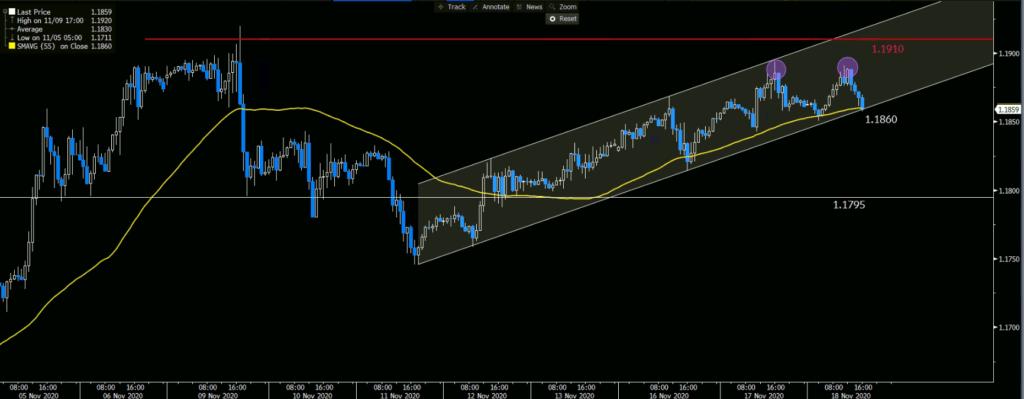 EURUSD 55 Hour Moving Average Chart is signaling a bullish trend.