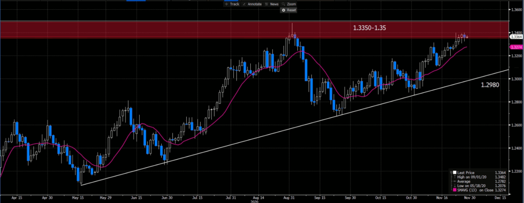GBPUSD Daily, 13 Day Moving Average
