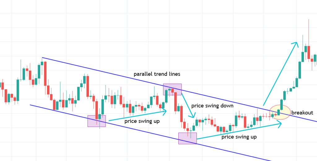 Bearish Trend Channel