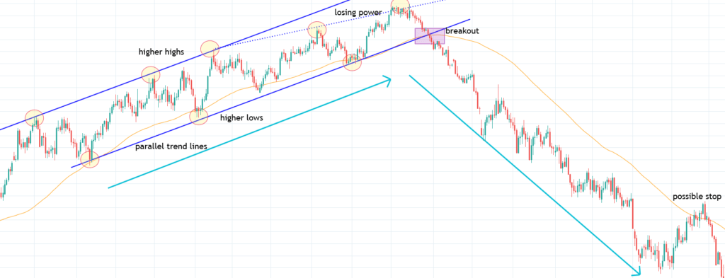 Bullish Trend Channel
