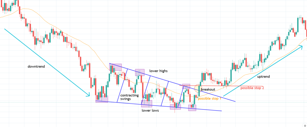 Bullish Wedge Pattern