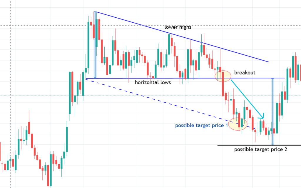 Descending Triangle Pattern