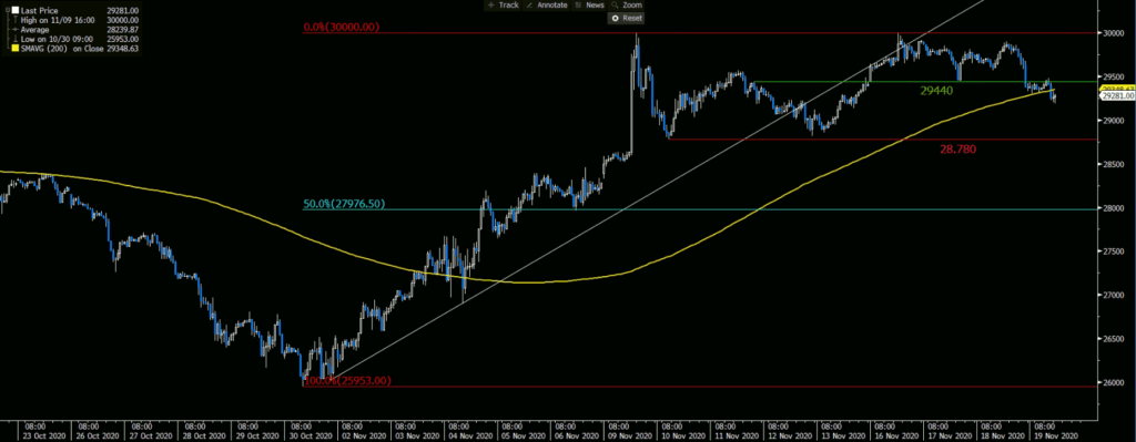 Dow Jones Graph shows 200 Hours Moving  Average