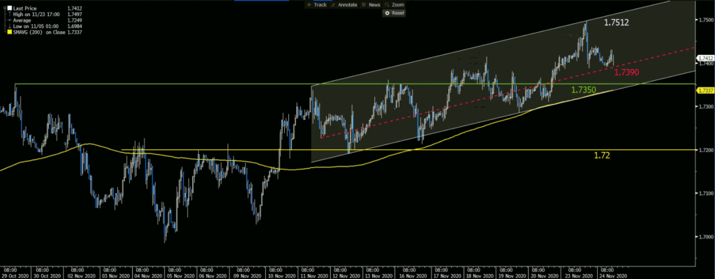 GBPCAD - Daily Chart