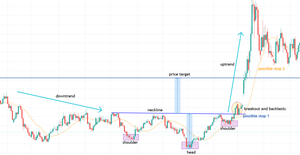 Inverse Head and Shoulders Pattern