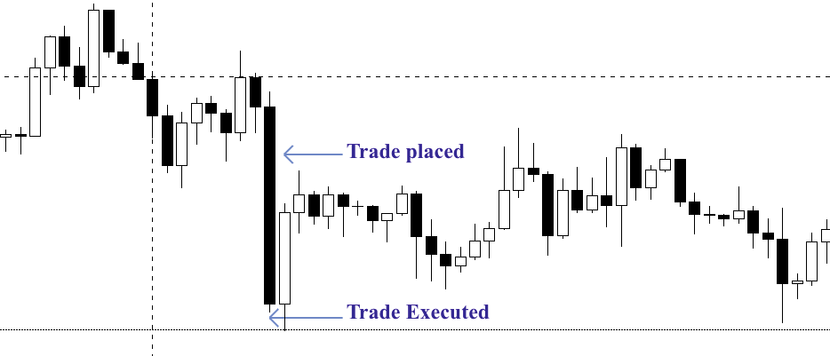 The chart demonstrates the slippage effect. The placed market order price is different than executed price level.