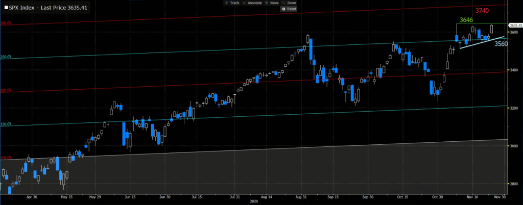S&P 500 Daily Chart, Magnified Version