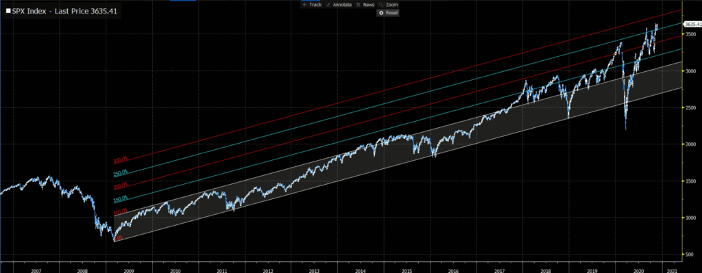 S&P 500 Bullish Trend with Upward Extensions Daily Chart