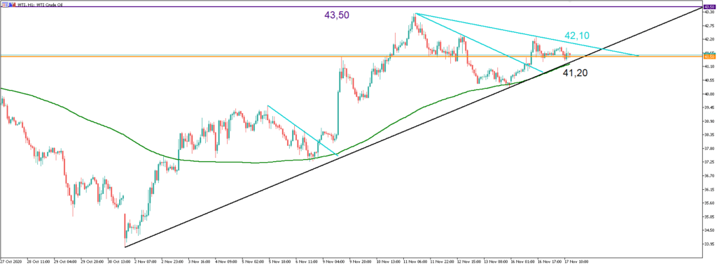 The WTI Oil Graph shows  hourly price movements.