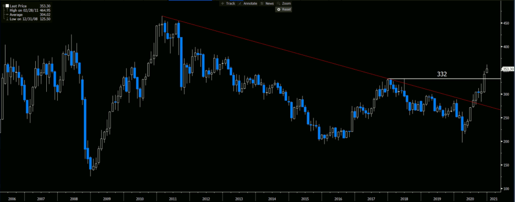 Copper Generic   Monthly Chart