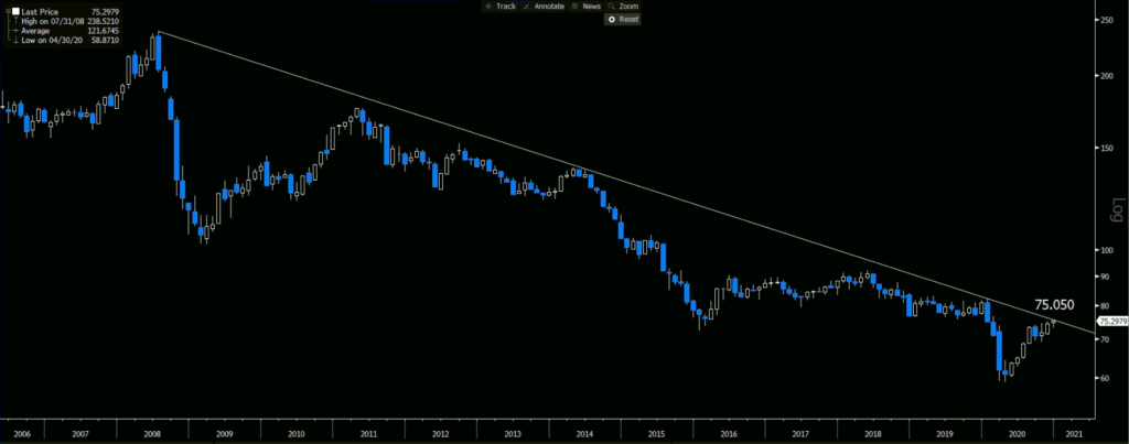 Bloomberg Commodity Index, Logarithmic   Monthly Chart