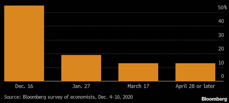 Bloomberg survey about when to expect new guidance from FOMC