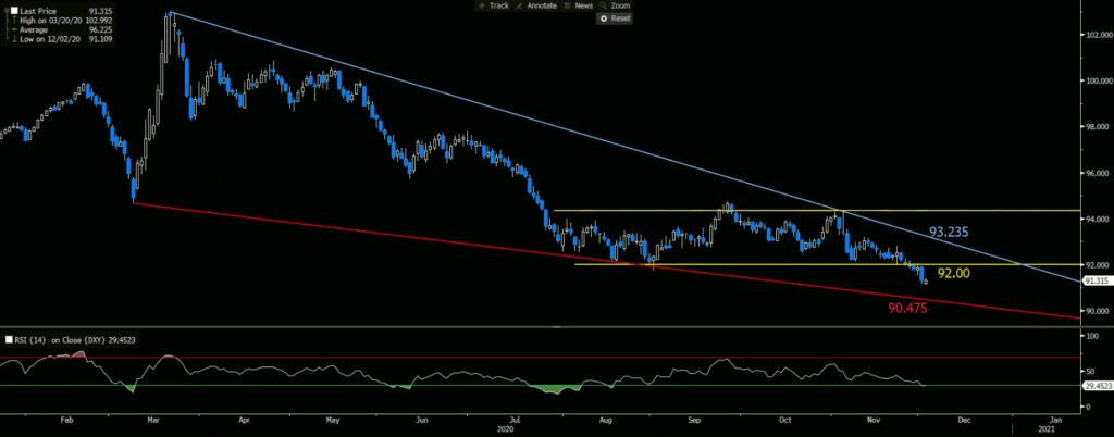 Dollar Index | Daily Chart - RSI 14
