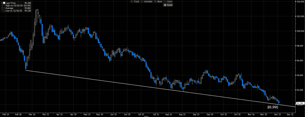 Dollar Index | Daily Chart