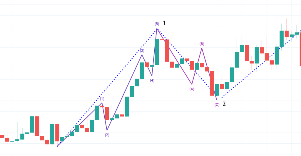 Elliott Minor Cycle Within First and Second Wave