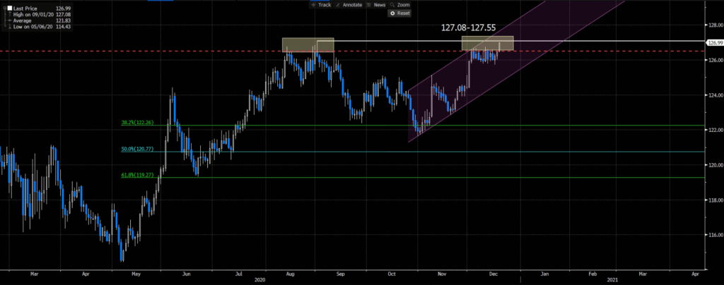 EURJPY | Daily Chart