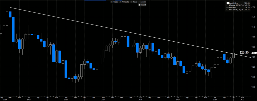 EURJPY | Monthly Chart