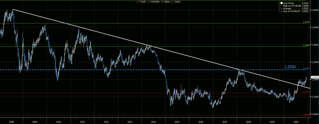 EURUSD Weekly Chart - Average With Plus-Minus 1-2-3 Standard Deviations for 2008 to Date Period