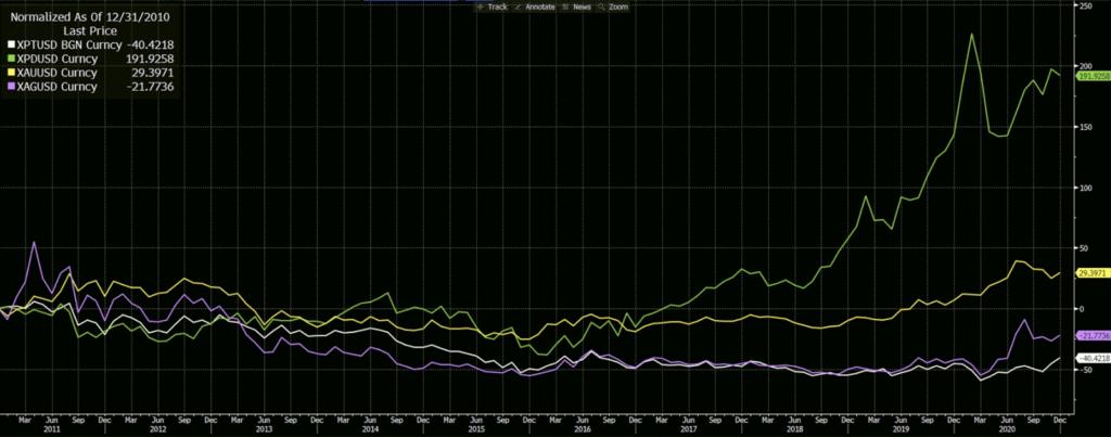 XPT, XPD, XAU, XAG Percentage Performance for 10 Years
