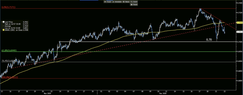 NZDUSD Hourly Chart, 200-Hour Moving Average