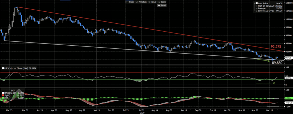 Dollar Index | Daily Chart, RSI(14) and MACD 9,12,26