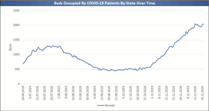 Covid-19 Patients Bed Occupancy, Nevada