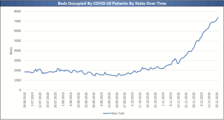 Covid-19 Patients Bed Occupancy, New York