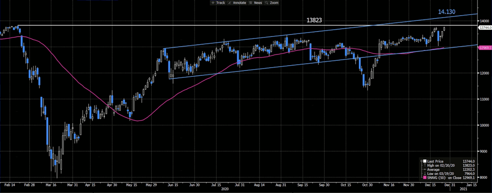 DAX Mini Generic Futures   Daily Chart, 50-day Moving Average