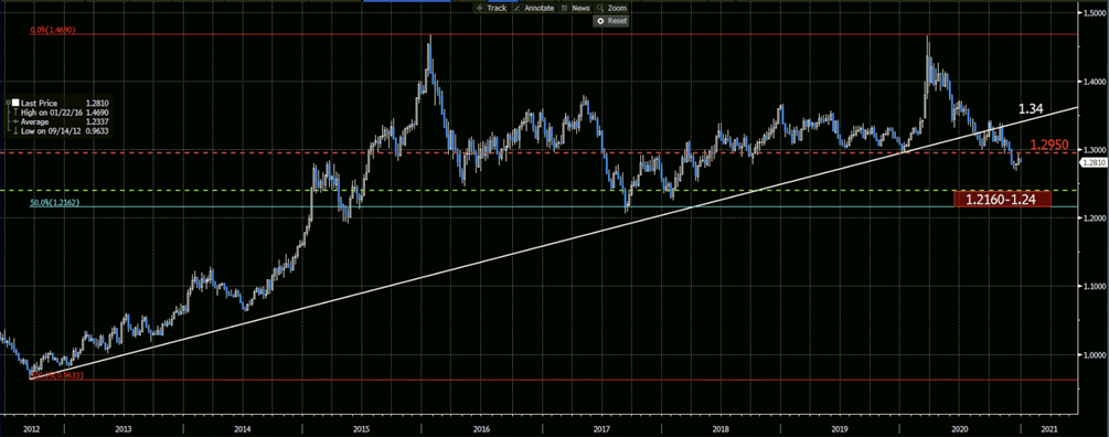 USDCAD | Daily Chart
