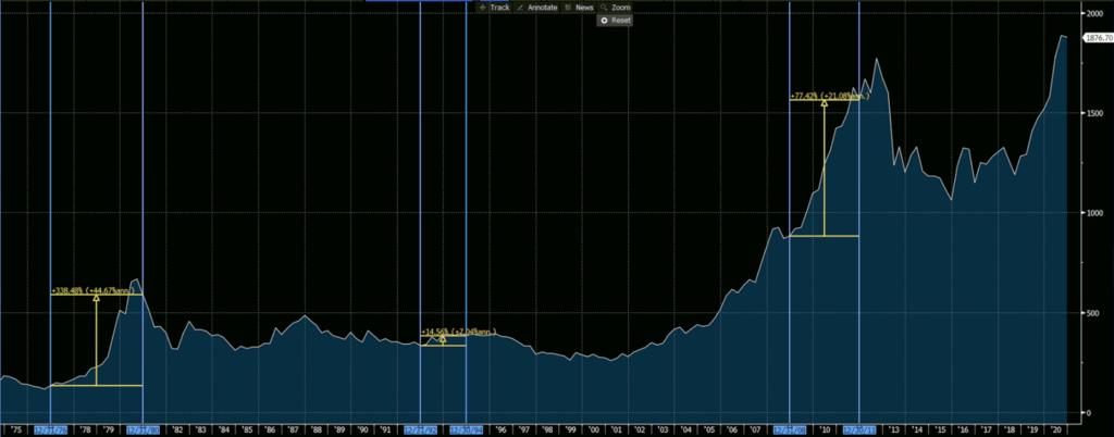 XAUUSD Quarterly Chart, Blue Waves