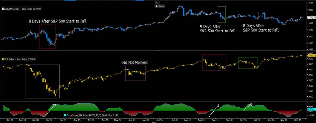 XAUUSD, S&P 500 | 22 Days Correlation, Daily Chart