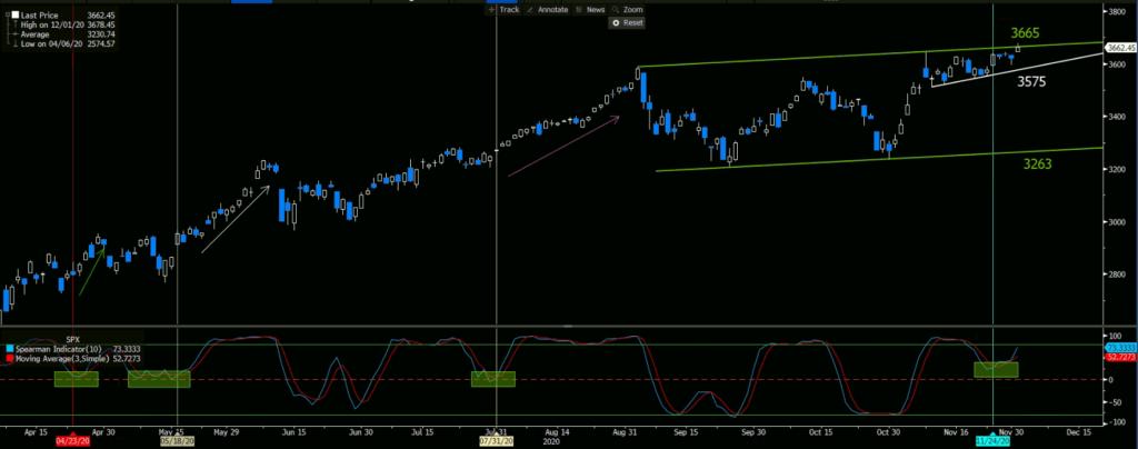 S&P 500 | Daily Chart - Spearman Indicator (10)