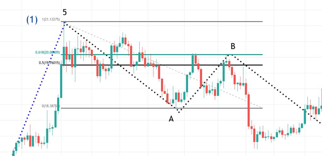 Elliott Wave A and Wave B with Fibonacci