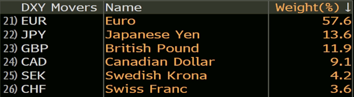 The currencies that drive Dollar Index by percentages.