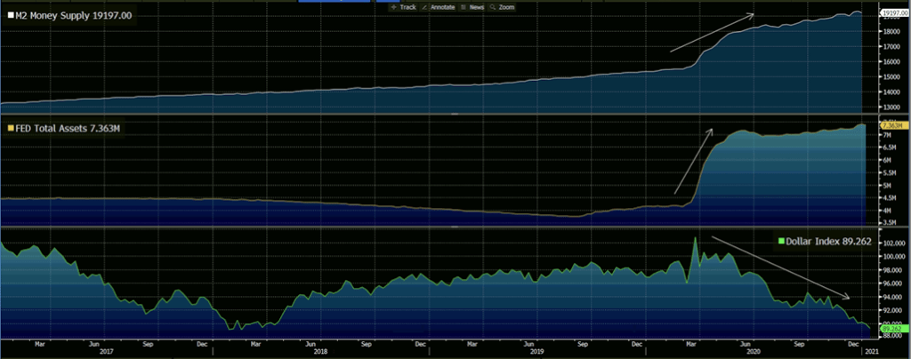 M2 Money Supply, FED's Total Assets, Dollar Index.