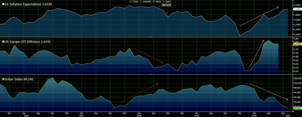 US Inflation Expectations, US-Europa CPI Spread, Dollar Index.