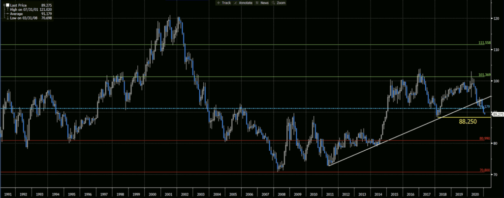 Dollar Index Chart is showing the dates of 1991-2021.