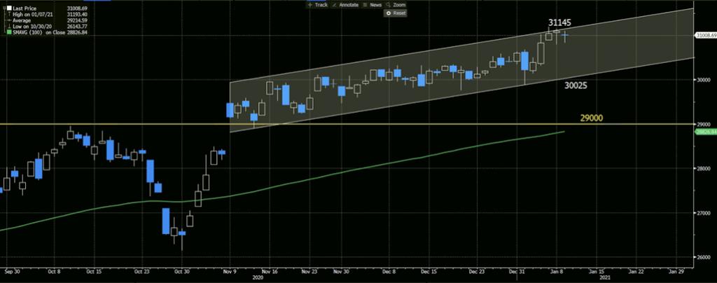 Dow Jones Daily Chart, 100-day MA