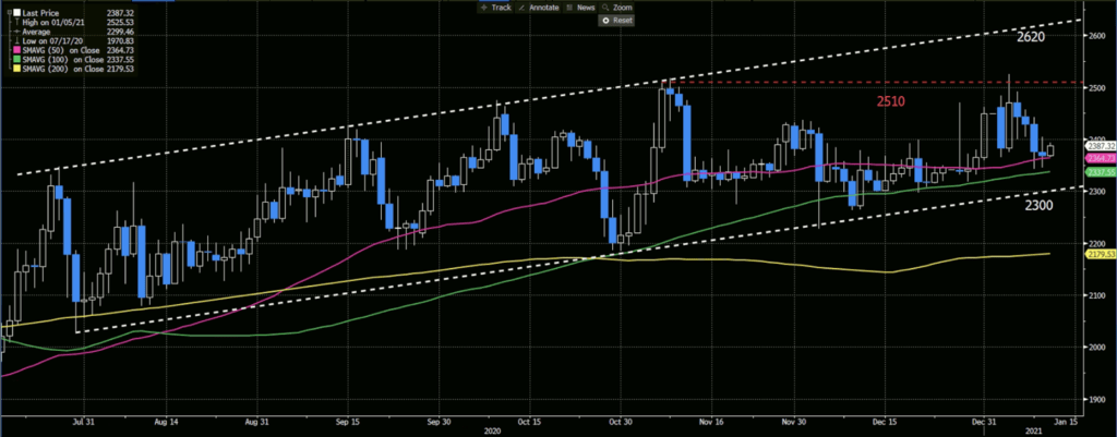 XPDUSD Daily Chart, 50-100-200 Day Moving Average