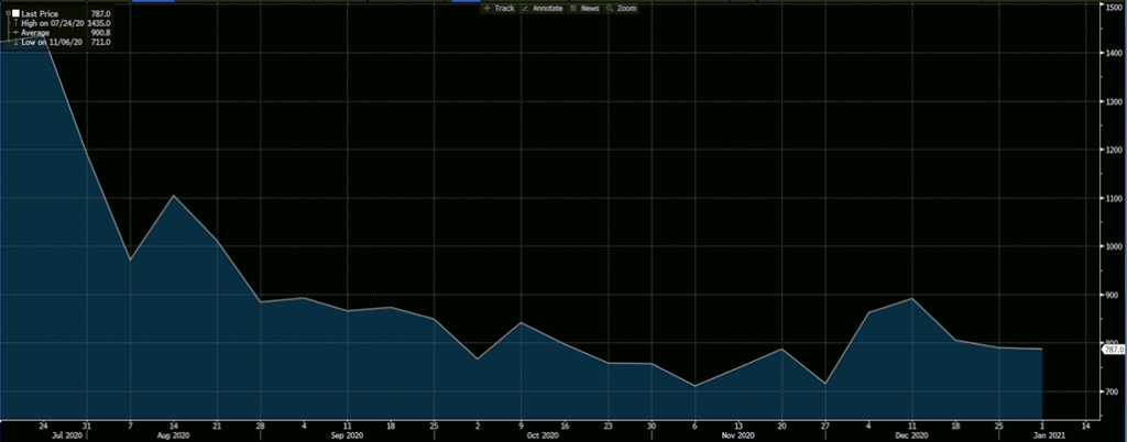 US Weekly Initial Jobless Claims