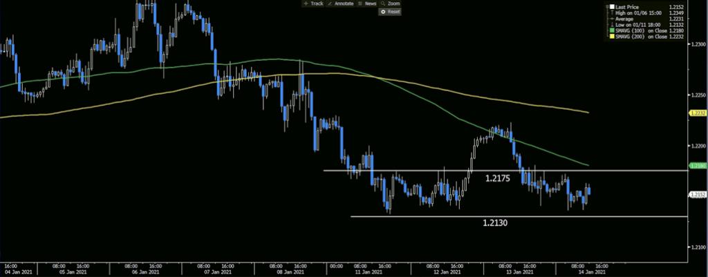 EURUSD Hourly Chart, 100 and 200-hour MA