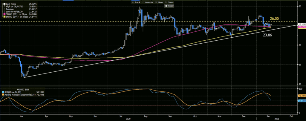 XAGUSD, Relative Momentum Index (14,10), 89 and 144-day Moving Average