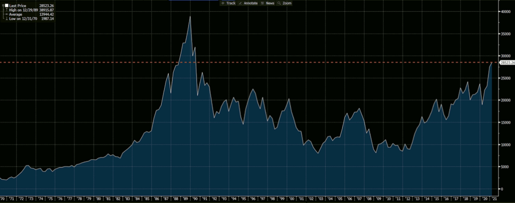 Nikkei 225 is at the highest level since 1990