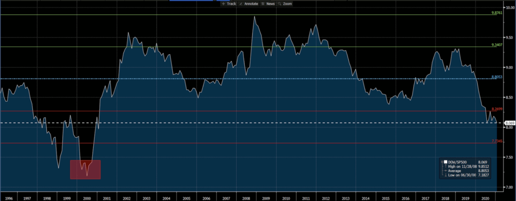 Dow Jones/S&P 500 Monthly Chart, 25-year average with standard deviations
