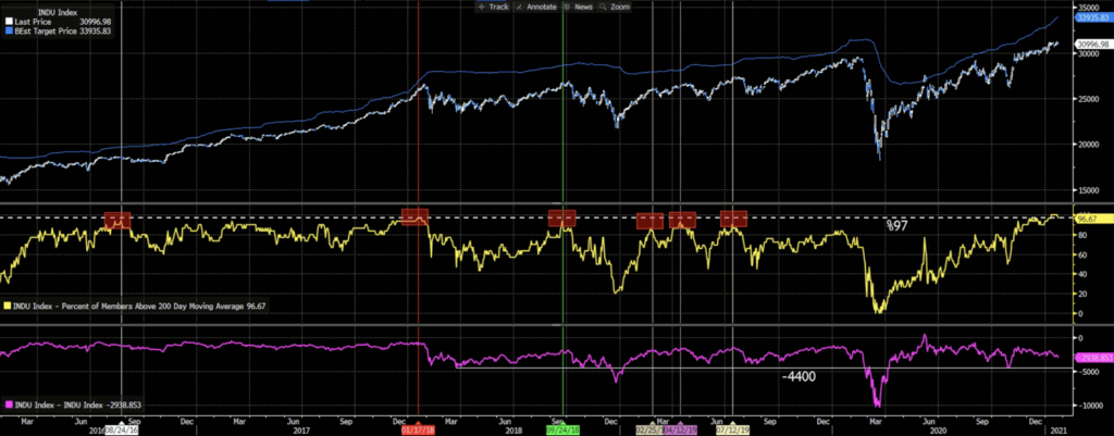 Dow Jones and 12-month Analysts' Target Expectations, % of Members above 200-day MA, Dow-Analysts' Expectations Spread