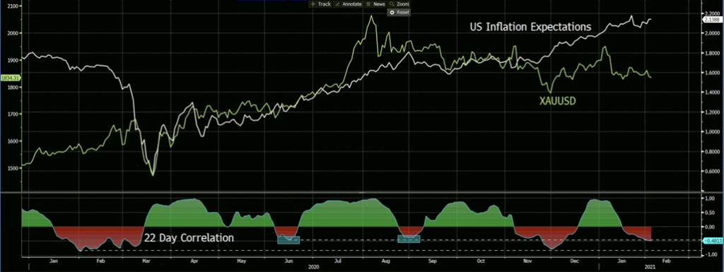 XAUUSD, Inflation Expectations