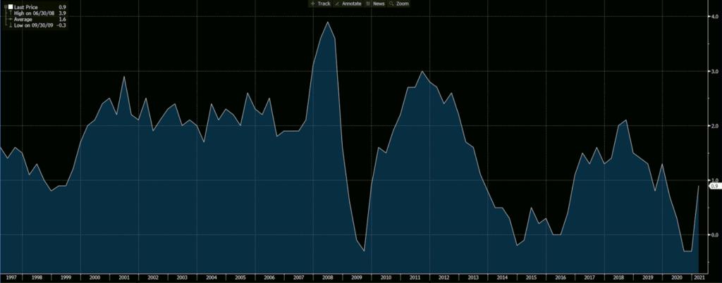 Eurozone CPI YoY