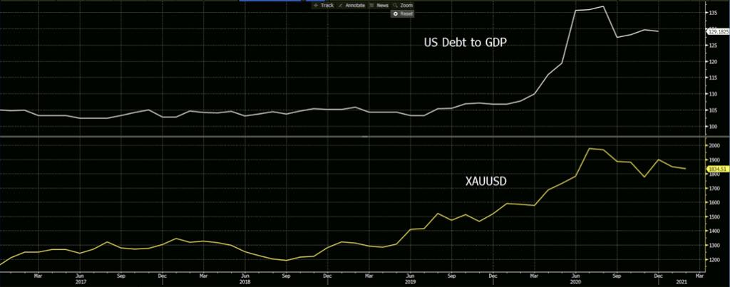 US Debt to GDP, XAUUSD