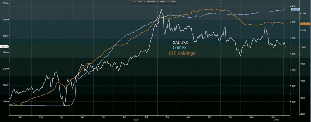 Comex, ETF Holdings, XAUUSD