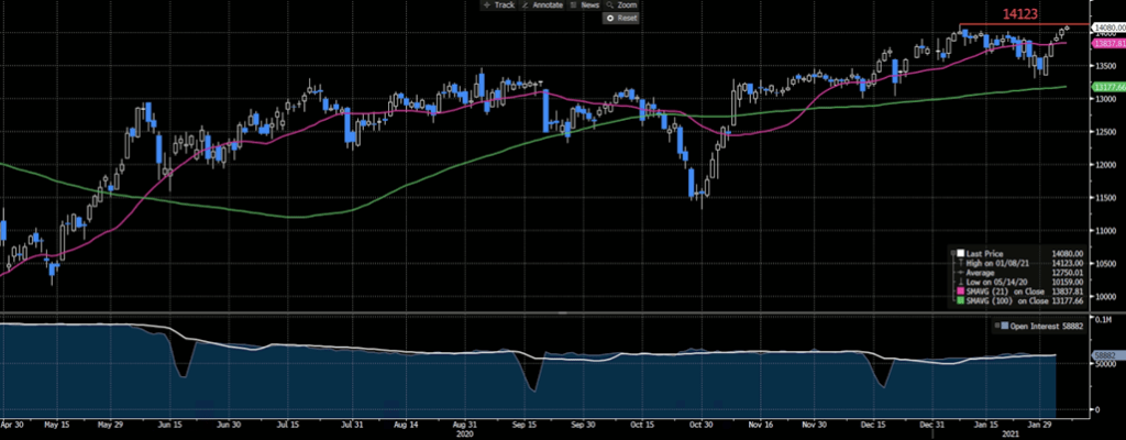 DAX Futures Generic, Daily Chart, Open Interest, 50-100-day Moving Average